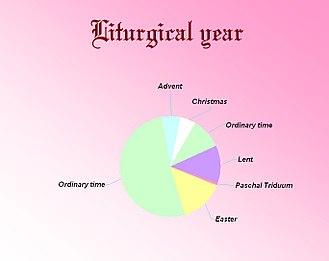 Liturgical year - Roman Rite liturgical year