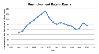 Russian Economy Remained 45