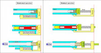 Blow forward - Blow forward (left) vs. blowback (right) operation.