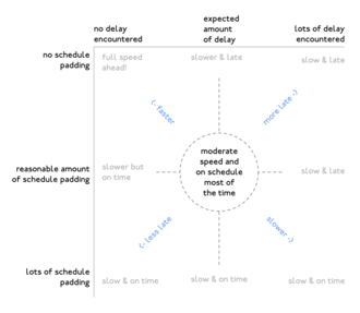 Schedule padding - Diagram showing the relation between schedule padding and expected delay