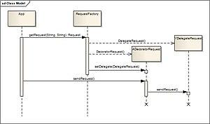 Archetype pattern - Image: Send Request