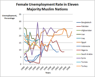Female labor force in the Muslim world - Image: Shows the female unemployment rate in eleven majority Muslim countries from the early 1990s to the mid 2000s