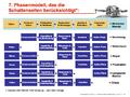 Siemens change process.png