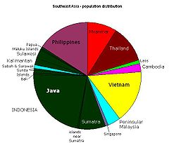 Pie chart showing the distribution of population among the nations of Southeast Asia and among the islands of Indonesia