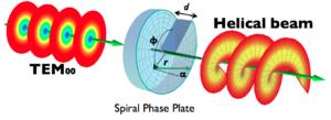 Angular momentum of light - schematic of generating light orbital angular momentum with spiral phase plate.