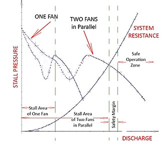 Axial fan design - Image: Stall Areas