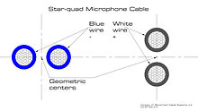 Star quad cable wikipedia star quad cable asfbconference2016 Gallery