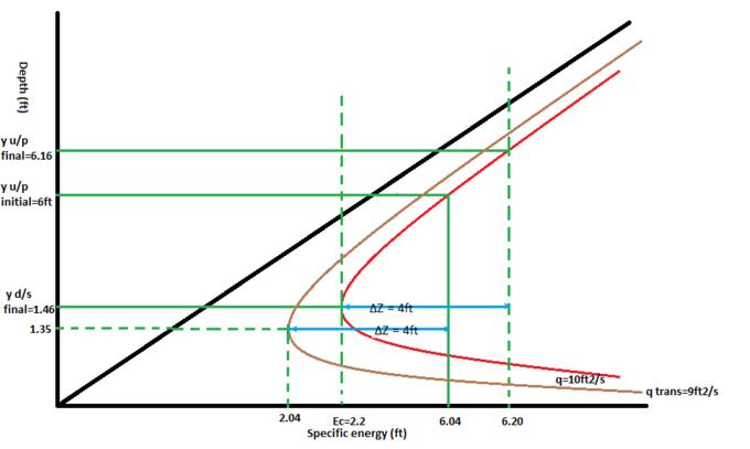 Classic Energy Problem In Open Channel Flow Wikiversity