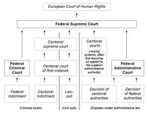 Federal Supreme Court of Switzerland - The federal judiciary within the Swiss legal system.