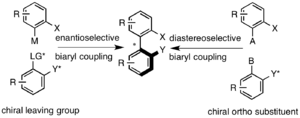 Atropisomer - Two examples of atropisomer synthesis