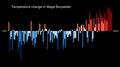 Temperature Bar Chart Asia-Russia-Maga Buryatdan-1901-2020--2021-07-13.png