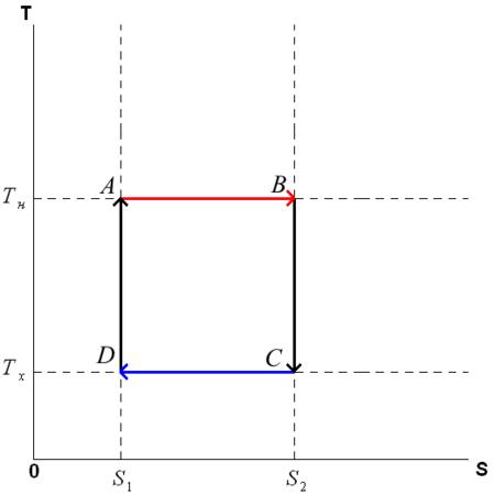 Цикл Карно — Википедия