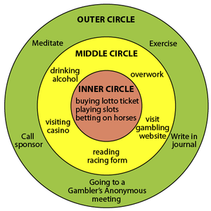English: An example of a three-circles diagram...