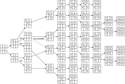 Tic-tac-toe-full-game-tree-x-rational