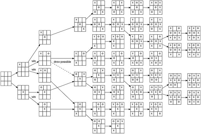 Filetic Tac Toe Full Game Tree X Rationalg Wikimedia Commons