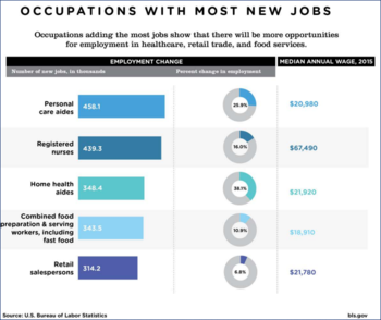 Job qualification system for trades and labor occupations