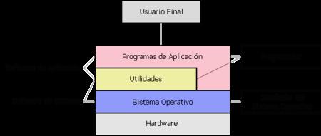 Software de aplicación - Wikipedia, la enciclopedia libre