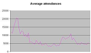 Vale Park - Average attendances, 1950–2010.