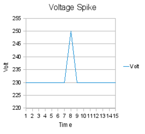 Overvoltage - Voltage spike.