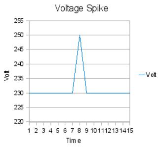 Overvoltage - Voltage spike.