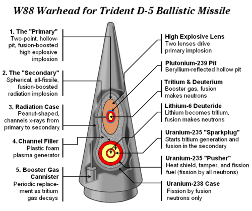 diagram of W88 warhead
