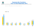 WMF Expenses by Functions September 2013.png