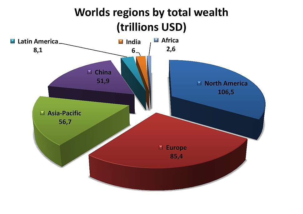 Worlds regions by total wealth(in trillions USD), 2018