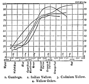Reflectance spectra of yellow pigments, as per...