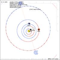 Český Krumlov orbit.png