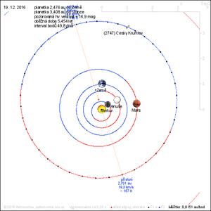 2747 Český Krumlov - Orbital diagram of Český Krumlov