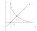 กราฟ x^y=y^x.png