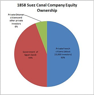 Suez Canal Company - 1858 Suez Canal Company Equity Ownership