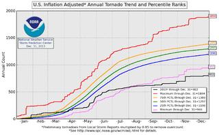 Tornadoes of 2013 Wikimedia list article