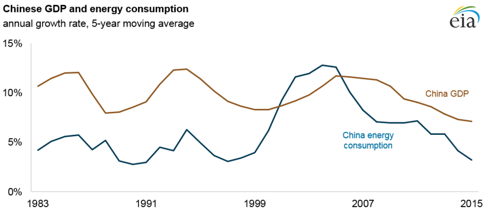 20180724 - PRC - Chinese GDP and energy consumption 2015 (43568277842)