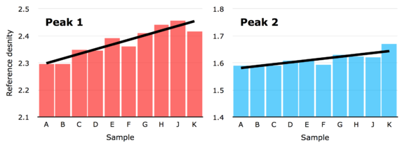 607 Journalists - reference densities per peak.png