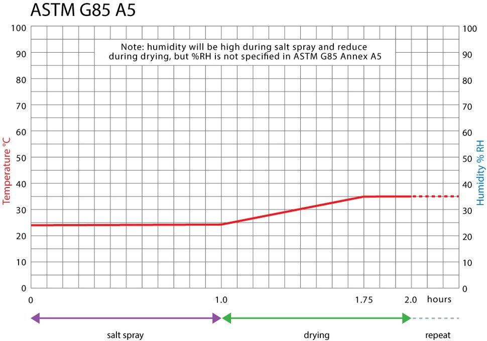 ASTM G85 Annex 5