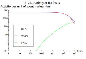 Spent nuclear fuel - Activity of U-233 for three fuel types. In the case of MOX, the U-233 increases for the first 650 thousand years as it is produced by decay of Np-237 which was created in the reactor by absorption of neutrons by U-235.