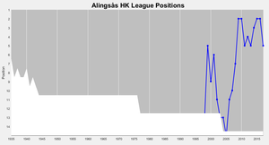 Alingsås HK - Alingsås's positions in the top division