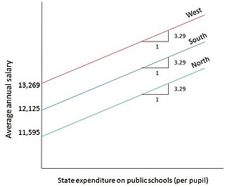 Dummy variable (statistics) - Figure 3 : Graph showing the regression results of the ANCOVA model example: Public school teacher's salary (Y) in relation to State expenditure per pupil on public schools.