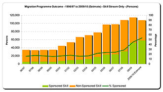 Department of Immigration and Border Protection - Immigration program outcomes (1996 - 2010)