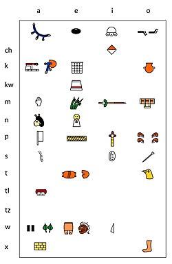 Aztec silabary in IPA Lacadena Wichmann 2004.jpg