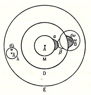 "Ludwig Boltzmann - Boltzmann's 1898 I2 molecule diagram showing atomic ""sensitive region"" (α, β) overlap."