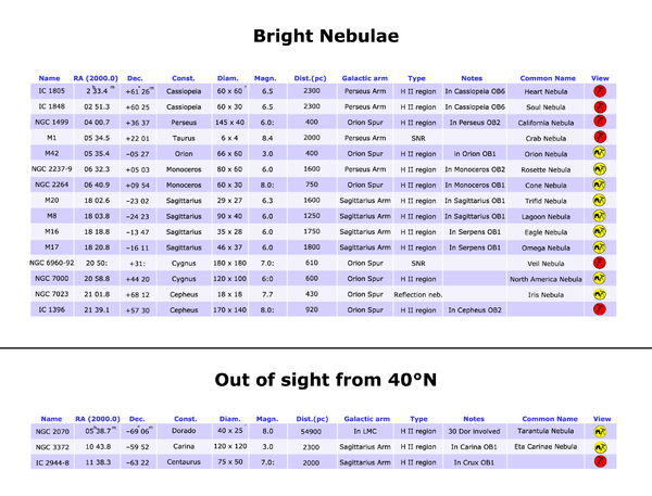 Bright nebulae table 40°N.png
