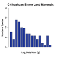Chichuahuan biome land mammals.png