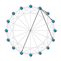 In a 16-node Chord network, the nodes are arranged in a circle. Each node is connected to other nodes at distances 1, 2, 4, and 8 away.