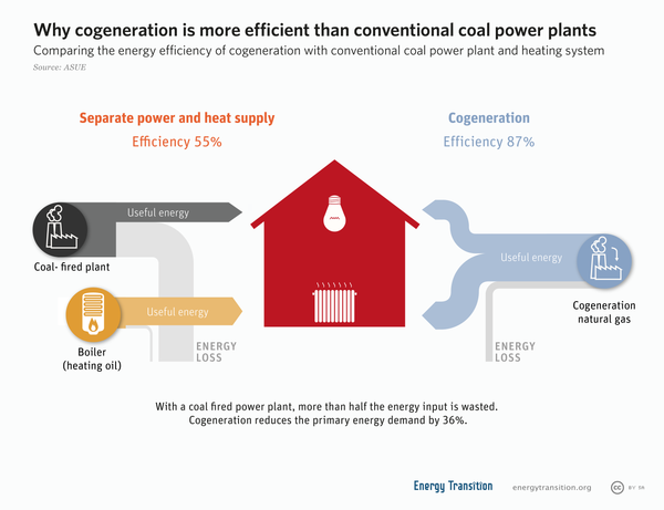 Diagram comparing losses from conventional generation vs. cogeneration Cogeneration.png