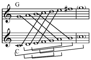 Common tone (scale) - Diatonic scale transposed a perfect fifth: since it contains six perfect fifths the two scales a perfect fifth apart have six common tones.