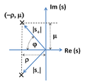 Conjugate poles in s-plane.PNG