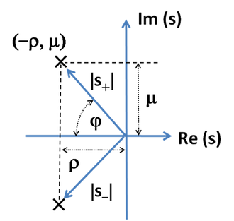 Step response - Figure 2: Conjugate pole locations for a two-pole feedback amplifier; Re(s) = real axis and Im(s) = imaginary axis.