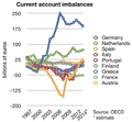 Current account imbalances.png